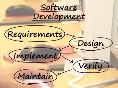 Software development diagram