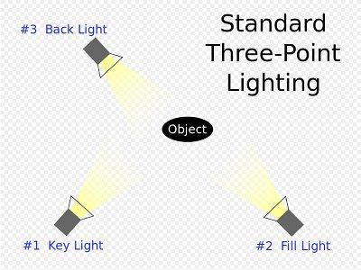 3 point lighting image