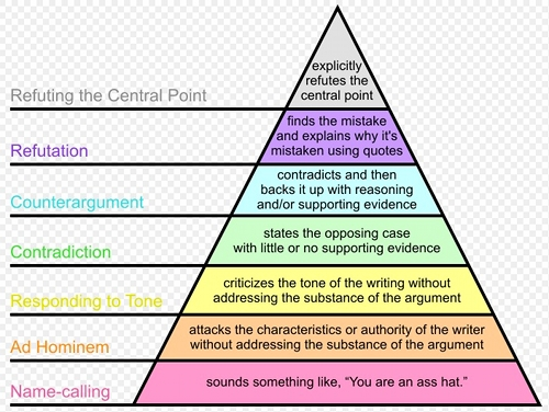 Argument triangle illustration